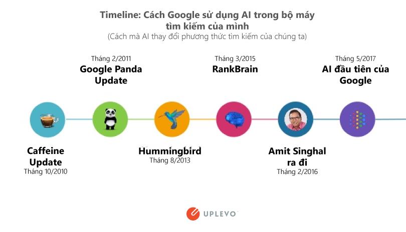 lịch sử thay đổi thuật toán của Google