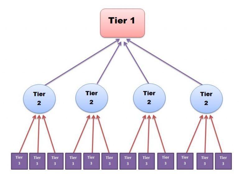 Mô hình internal link Link Pyramid (Kim tự tháp)