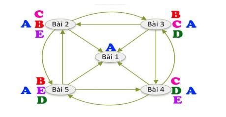 Mô hình liên kết Link Wheel (bánh xe)