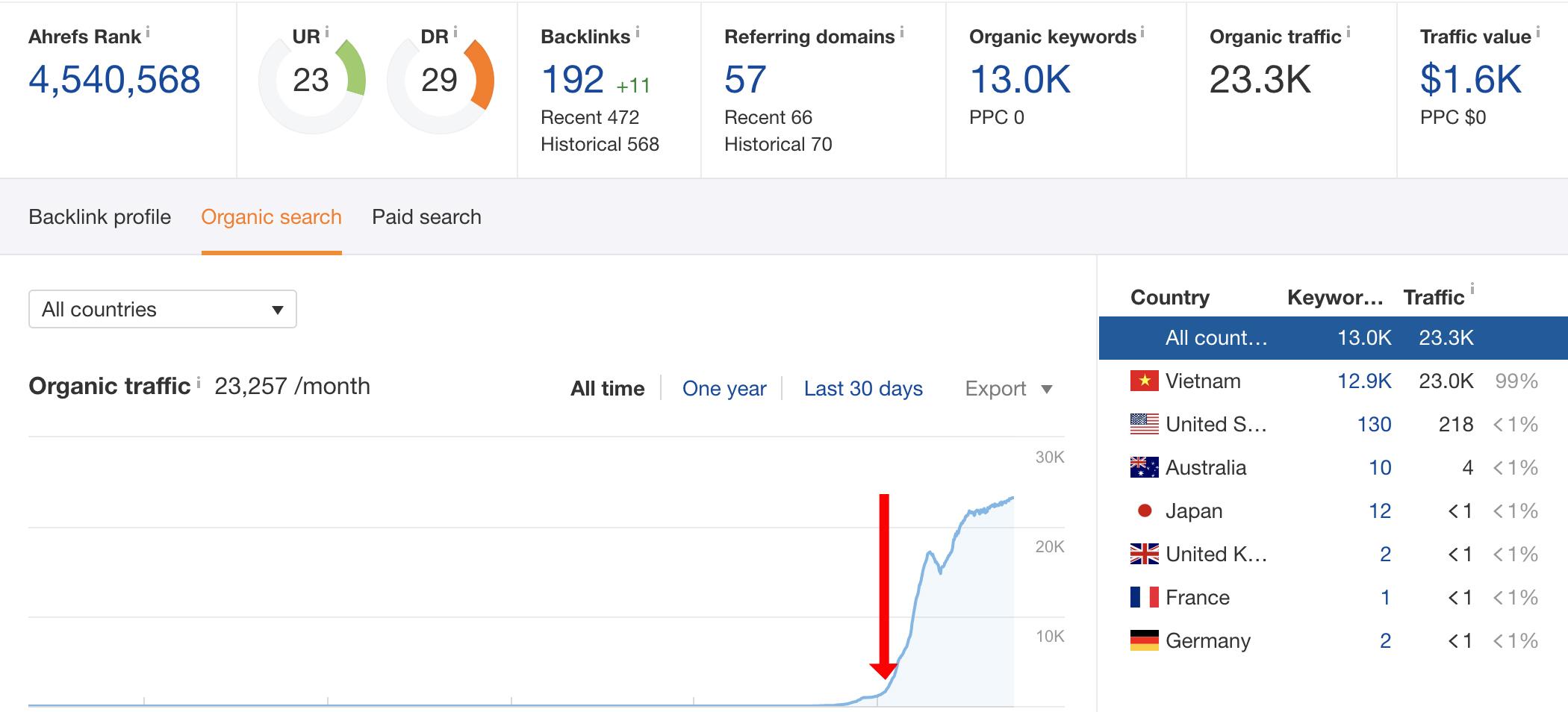Tăng thức hạng website khi sử dụng dịch vụ Entity - Ảnh 1