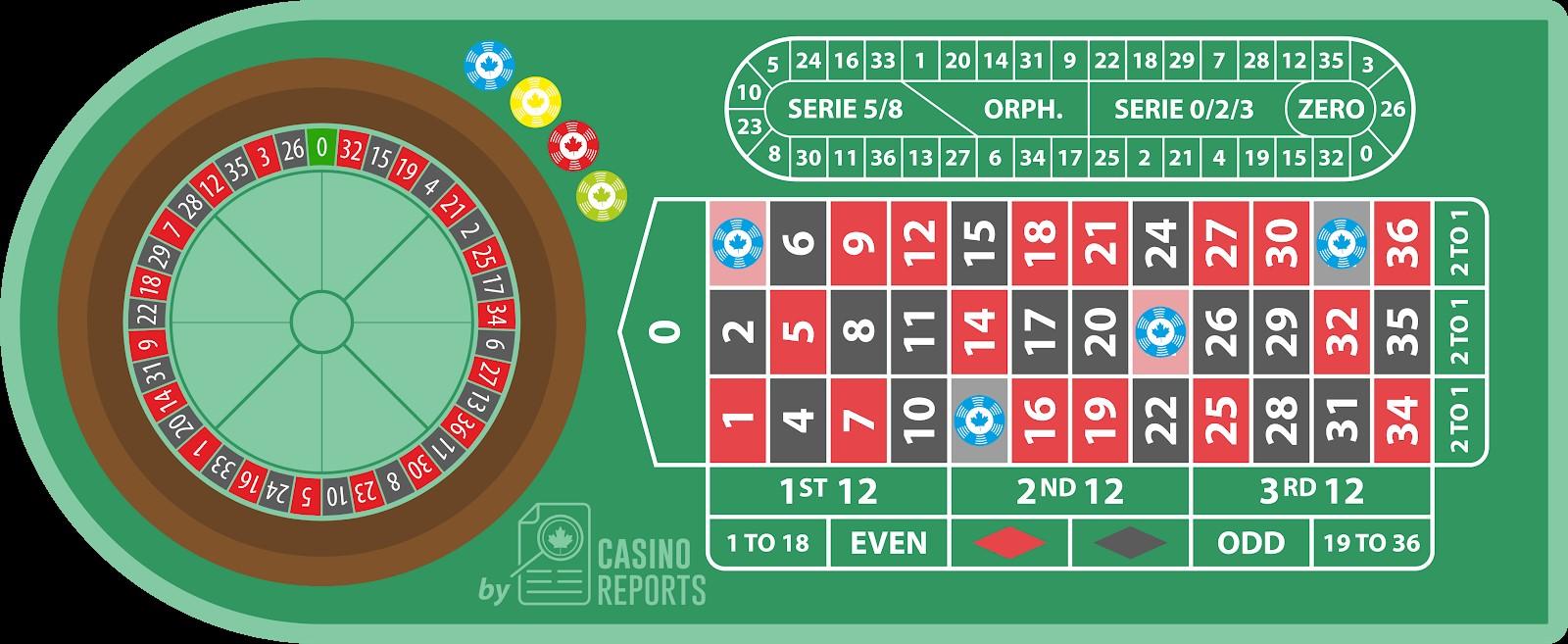 Roulette có tỷ lệ thắng cược cao