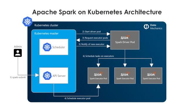 Lý do nên triển khai Apache Spark trên Kubernetes - Ảnh 1