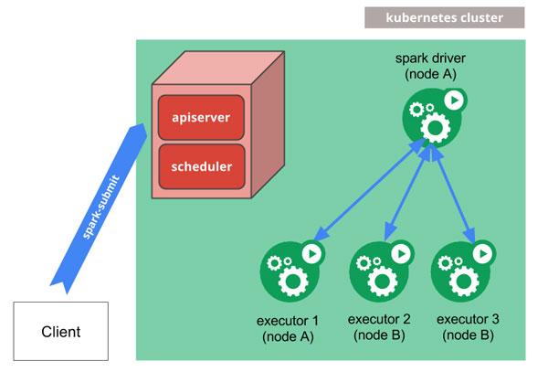 Lý do nên triển khai Apache Spark trên Kubernetes - Ảnh 2